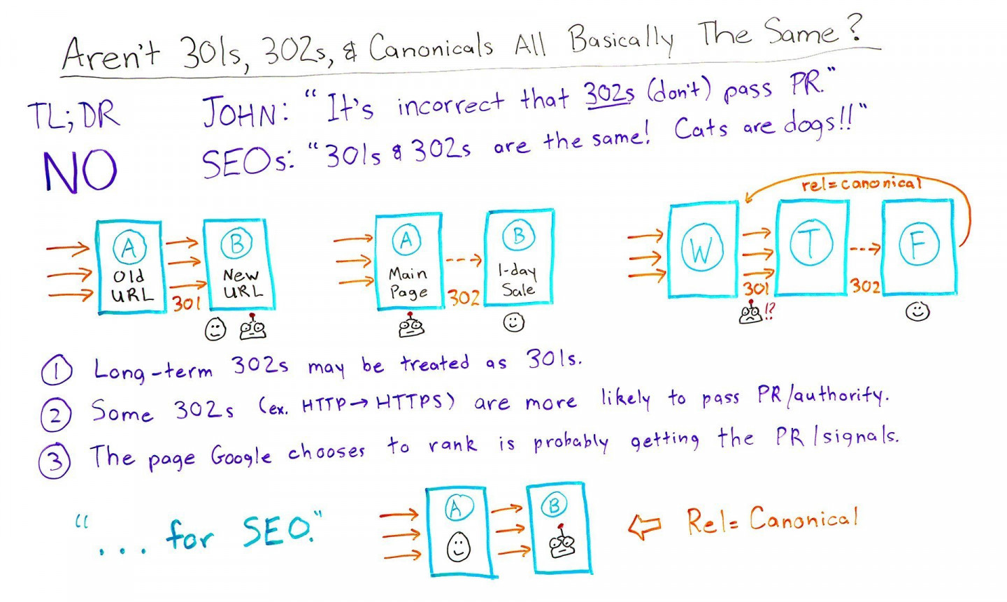 Aren't 301s, 302s, and Canonicals All Basically the Same? - Best of Whiteboard Friday