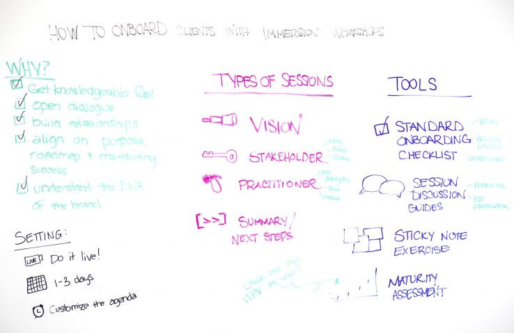 How to Onboard Clients with Immersion Workshops - Whiteboard Friday