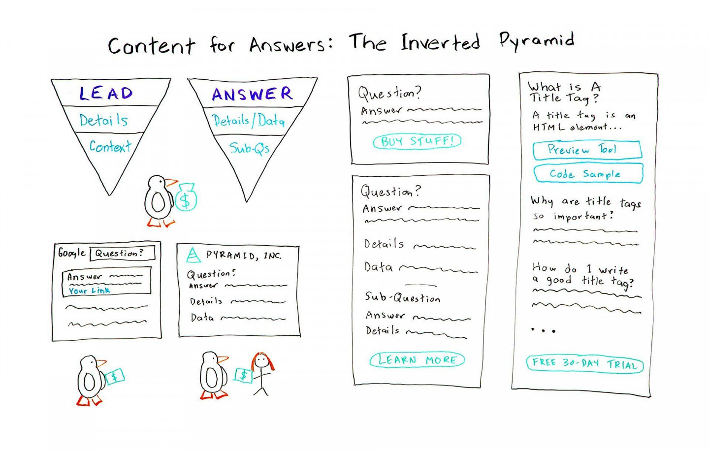 How to Write Content for Answers Using the Inverted Pyramid - Best of Whiteboard Friday