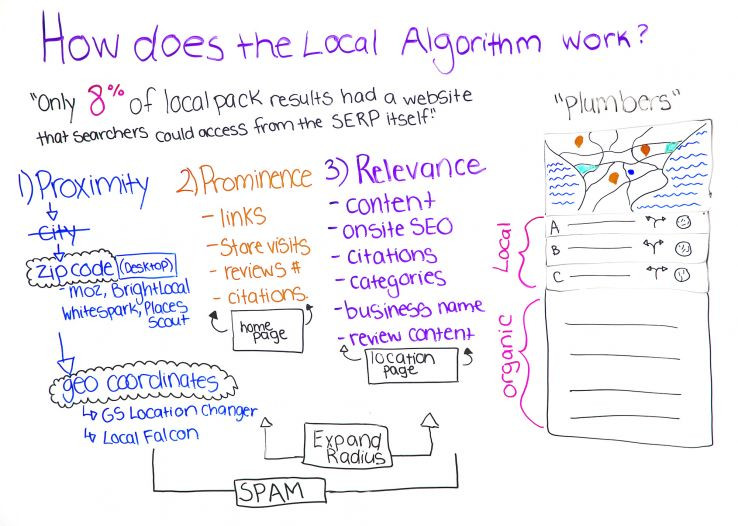 How Does the Local Algorithm Work? - Whiteboard Friday
