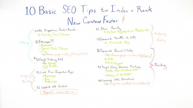 10 Basic SEO Tips to Index + Rank New Content Faster - Whiteboard Friday