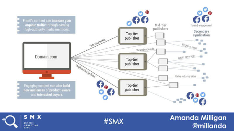 Syndication_chart_Amanda-Milligan_SMX-Insights